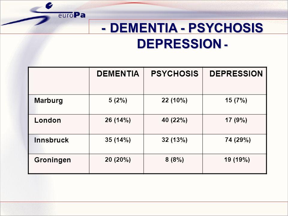- DEMENTIA - PSYCHOSIS DEPRESSION - DEMENTIAPSYCHOSISDEPRESSION Marburg 5 (2%)22 (10%)15 (7%) London 26 (14%)40 (22%)17 (9%) Innsbruck 35 (14%)32 (13%) 74 (29%) Groningen 20 (20%)8 (8%) 19 (19%)