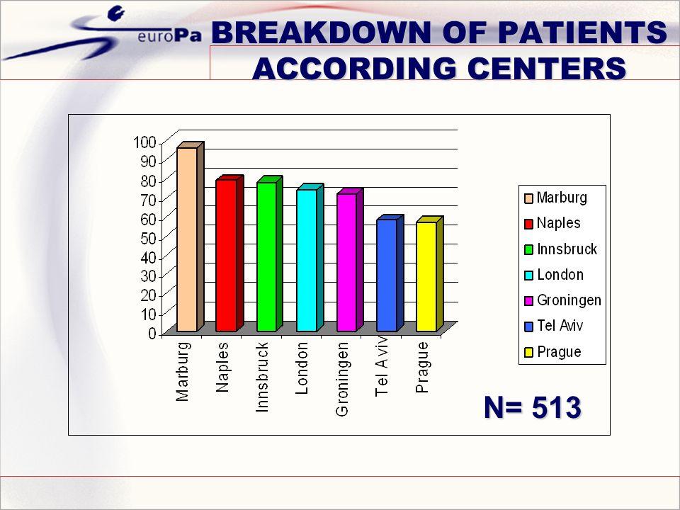 BREAKDOWN OF PATIENTS ACCORDING CENTERS N= 513