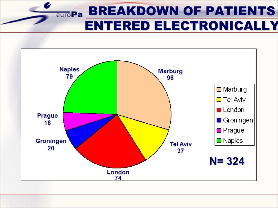 BREAKDOWN OF PATIENTS ENTERED ELECTRONICALLY Marburg96 Tel Aviv 37 London74 Groningen20 Prague18 Naples79 N= 324