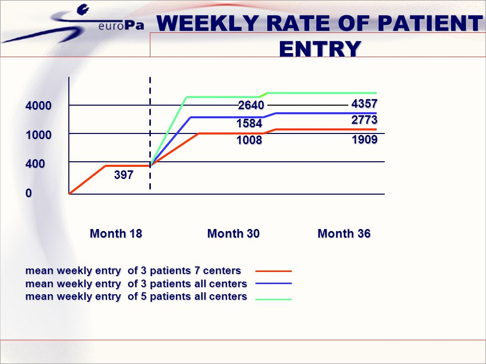 WEEKLY RATE OF PATIENT ENTRY Month 18 Month 30 Month 36 Month 18 Month 30 Month 36 mean weekly entry of 3 patients 7 centers mean weekly entry of 3 patients all centers mean weekly entry of 5 patients all centers