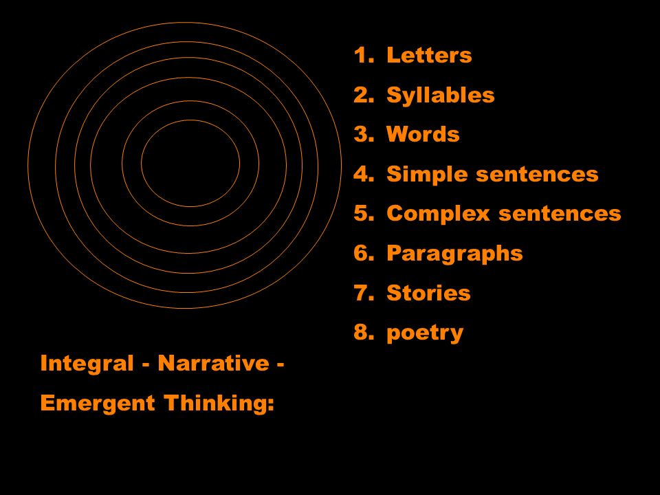 Integral - Narrative - Emergent Thinking: 1.Letters 2.Syllables 3.Words 4.Simple sentences 5.Complex sentences 6.Paragraphs 7.Stories 8.poetry