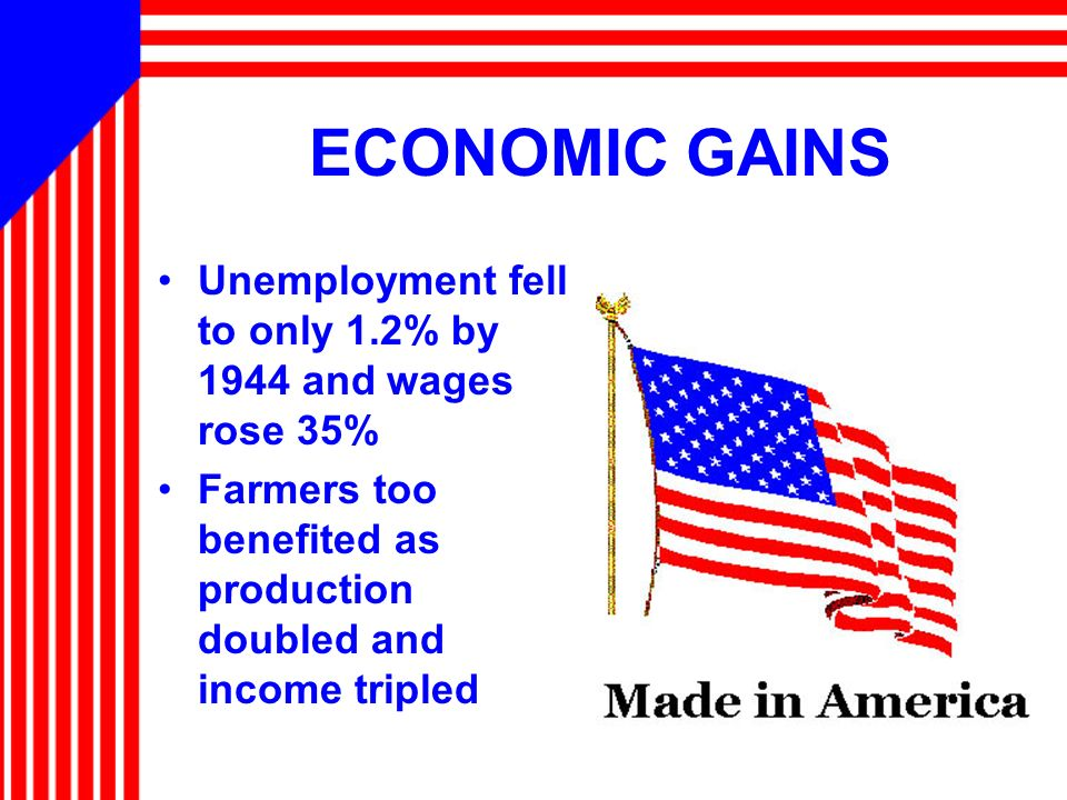 ECONOMIC GAINS Unemployment fell to only 1.2% by 1944 and wages rose 35% Farmers too benefited as production doubled and income tripled