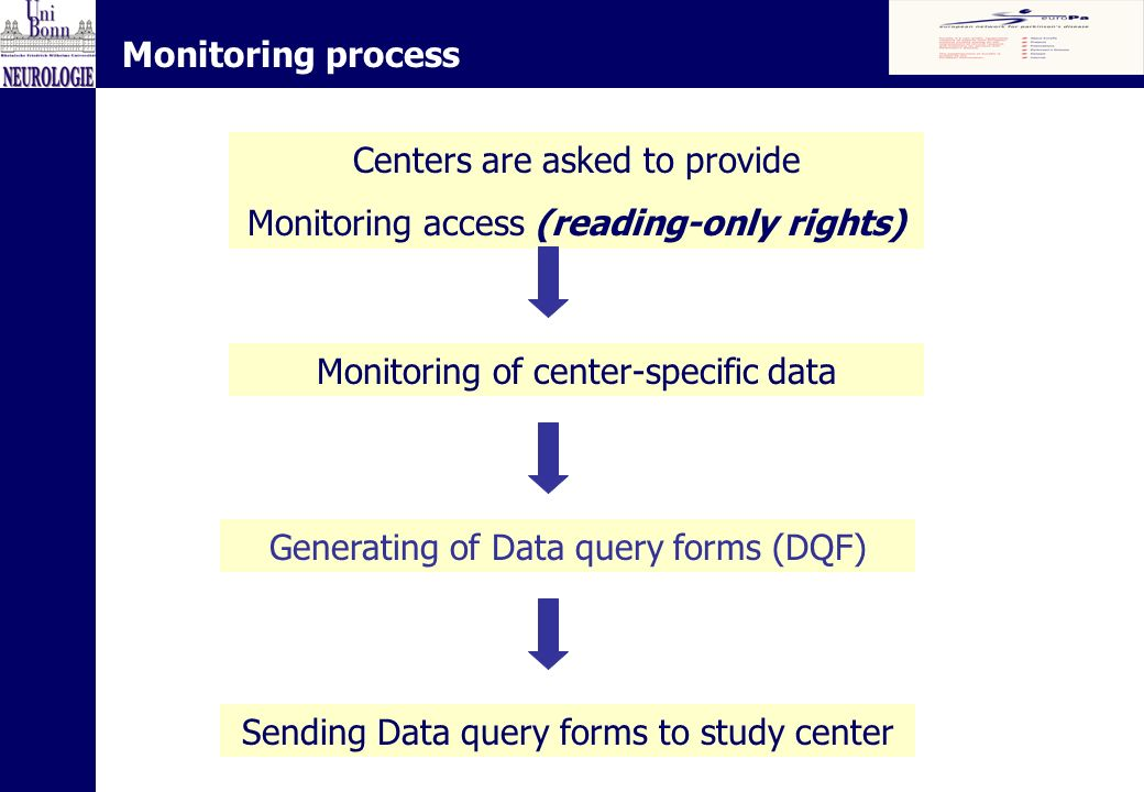 Monitoring process Centers are asked to provide Monitoring access (reading-only rights) Monitoring of center-specific data Generating of Data query forms (DQF) Sending Data query forms to study center