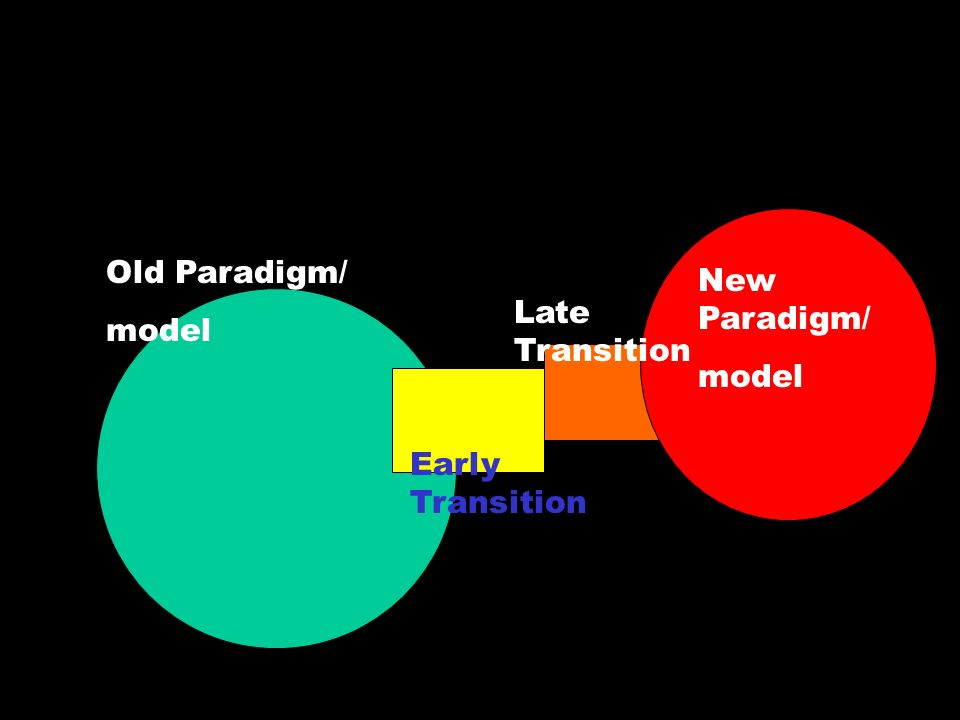 Old Paradigm/ model Early Transition Late Transition New Paradigm/ model