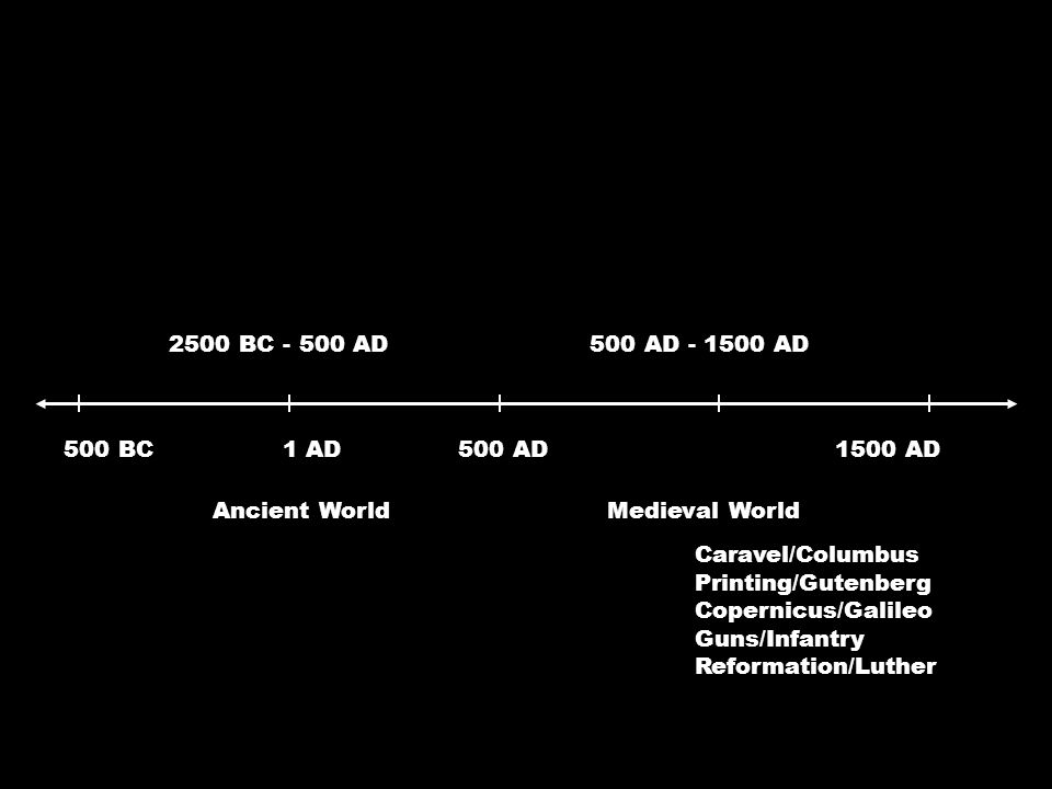 2500 BC - 500 AD Ancient World 1 AD500 BC500 AD Medieval World 500 AD - 1500 AD 1500 AD Caravel/Columbus Printing/Gutenberg Copernicus/Galileo Guns/Infantry Reformation/Luther