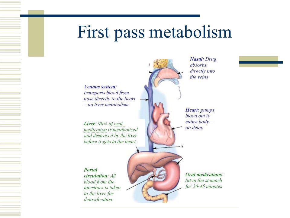 First pass metabolism