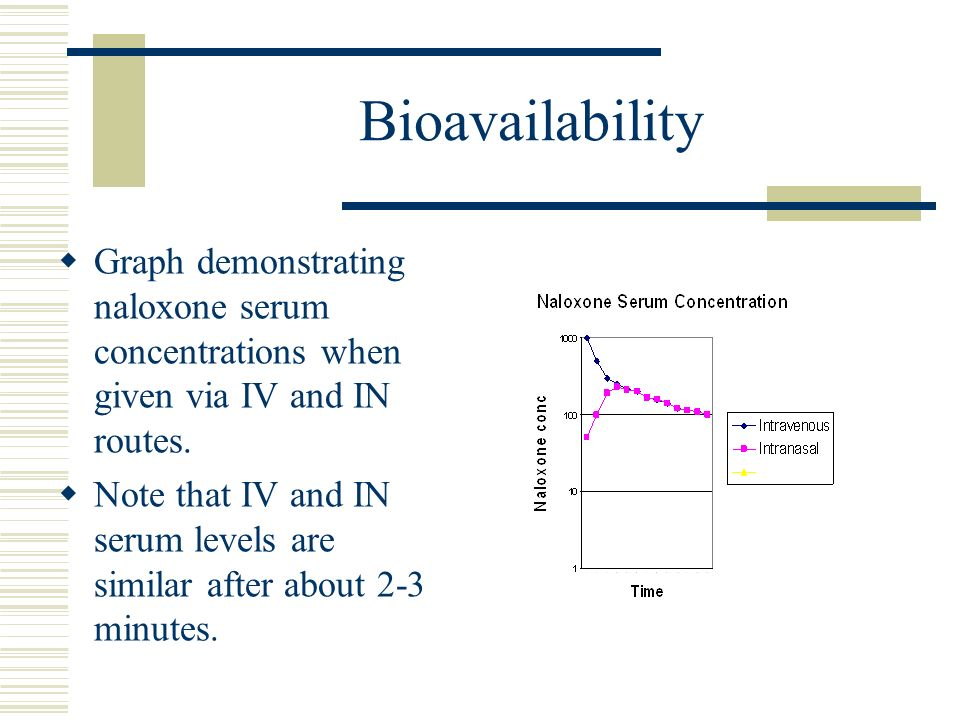 Bioavailability Graph demonstrating naloxone serum concentrations when given via IV and IN routes. Note that IV and IN serum levels are similar after