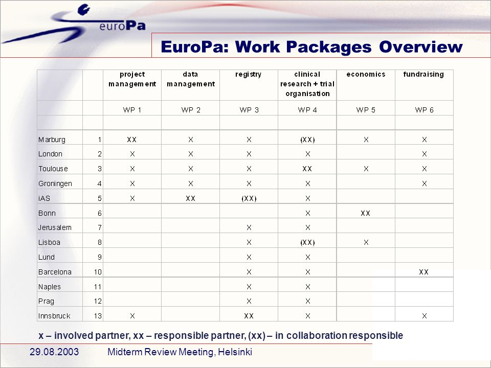 29.08.2003Midterm Review Meeting, Helsinki4 EuroPa: Work Packages Overview x – involved partner, xx – responsible partner, (xx) – in collaboration responsible