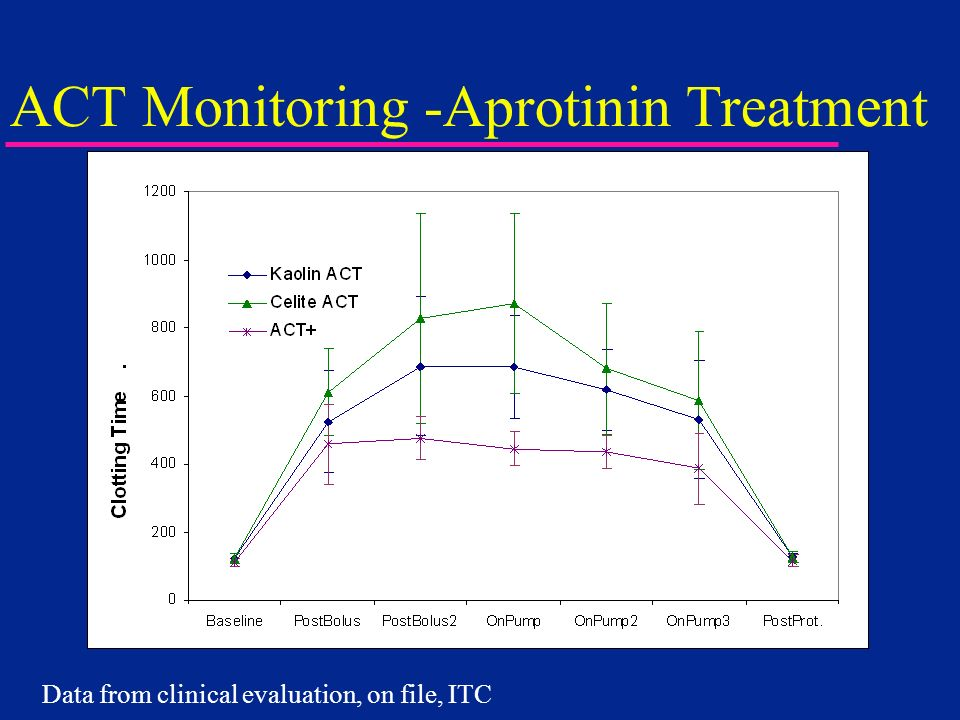 ACT Monitoring -Aprotinin Treatment Data from clinical evaluation, on file, ITC