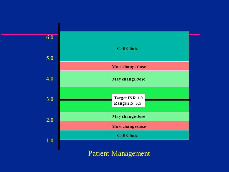 6.0 5.0 4.0 3.0 2.0 1.0 Must change dose Target INR 3.0 Range 2.5 -3.5 Must change dose Call Clinic May change dose Call Clinic Patient Management