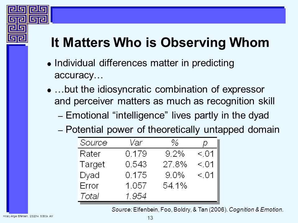 13 Hillary Anger Elfenbein, 2/3/2014 5:35:25 AM It Matters Who is Observing Whom Individual differences matter in predicting accuracy… …but the idiosyncratic combination of expressor and perceiver matters as much as recognition skill – Emotional intelligence lives partly in the dyad – Potential power of theoretically untapped domain Source: Elfenbein, Foo, Boldry, & Tan (2006).