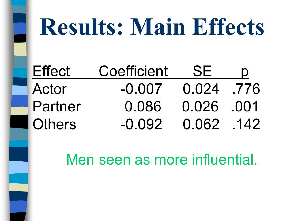 Results: Main Effects Effect Coefficient SE p Actor-0.007 0.024.776 Partner 0.086 0.026.001 Others-0.092 0.062.142 Men seen as more influential.