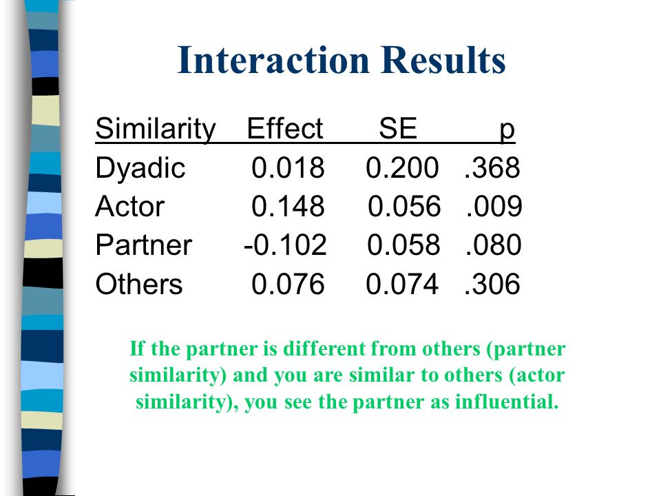 Interaction Results Similarity Effect SE p Dyadic 0.018 0.200.368 Actor 0.148 0.056.009 Partner -0.102 0.058.080 Others 0.076 0.074.306 If the partner