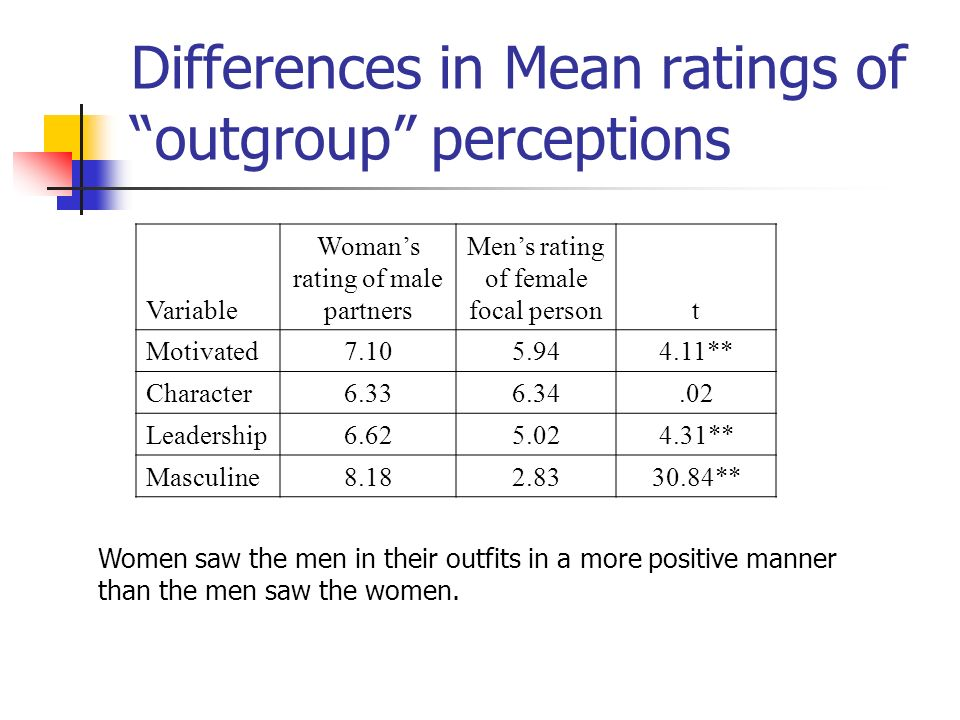 Differences in Mean ratings of outgroup perceptions Women saw the men in their outfits in a more positive manner than the men saw the women.