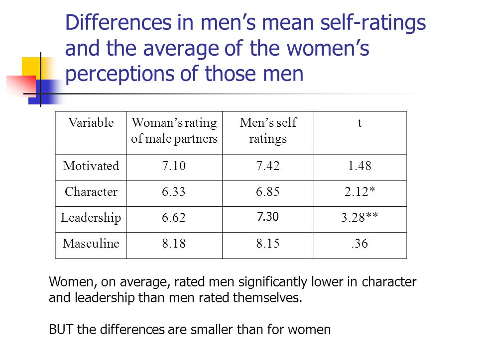 Differences in mens mean self-ratings and the average of the womens perceptions of those men Women, on average, rated men significantly lower in character and leadership than men rated themselves.