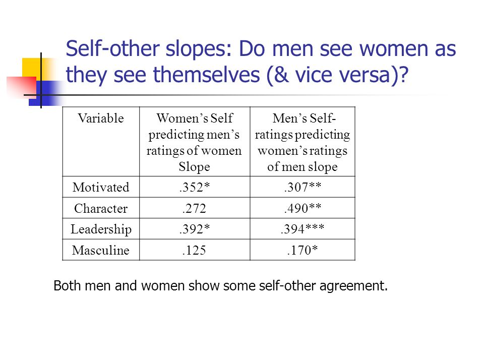 Self-other slopes: Do men see women as they see themselves (& vice versa).