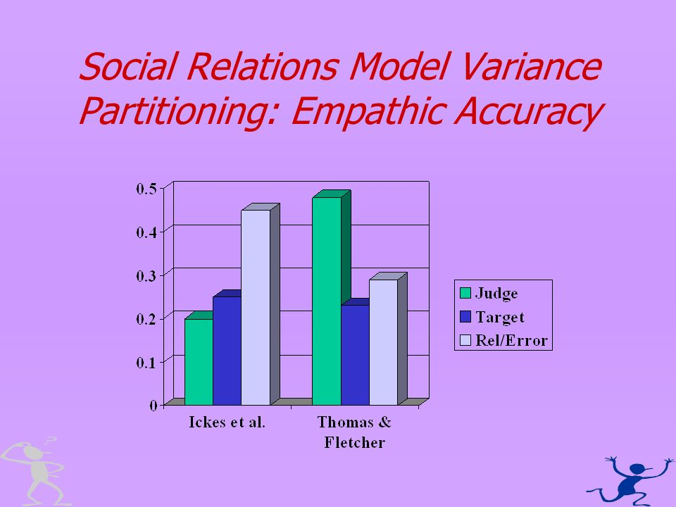 Social Relations Model Variance Partitioning: Empathic Accuracy