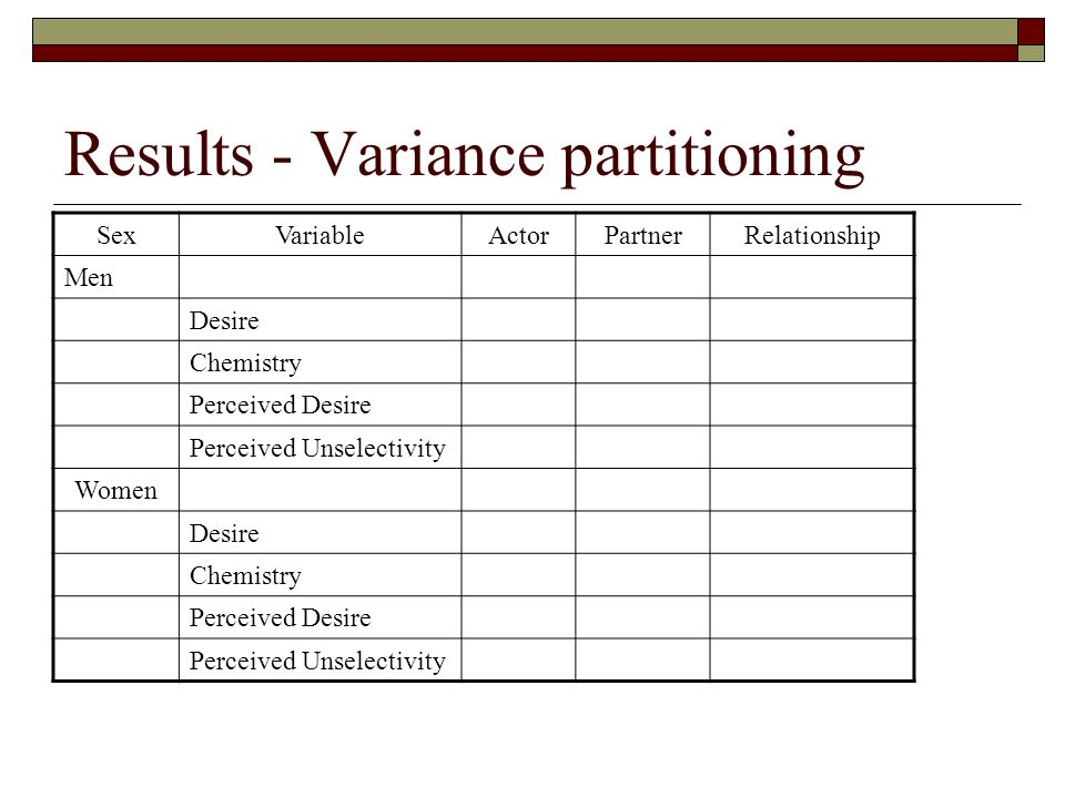 Results - Variance partitioning SexVariableActorPartnerRelationship Men Desire.09.27.35 Chemistry.19.11.45 Perceived Desire.25.10.37 Perceived Unselec