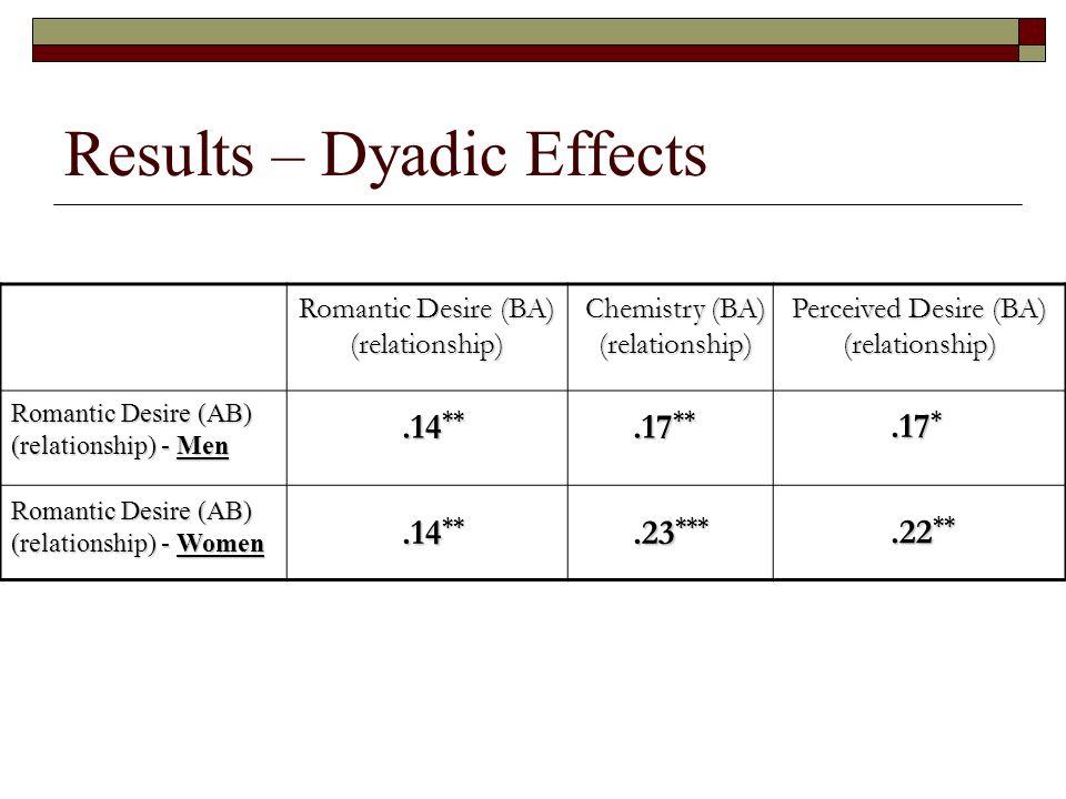 Results – Dyadic Effects.14 **.17 **.17 * Romantic Desire (BA) (relationship) Chemistry (BA) (relationship) Romantic Desire(AB) Romantic Desire (AB) (