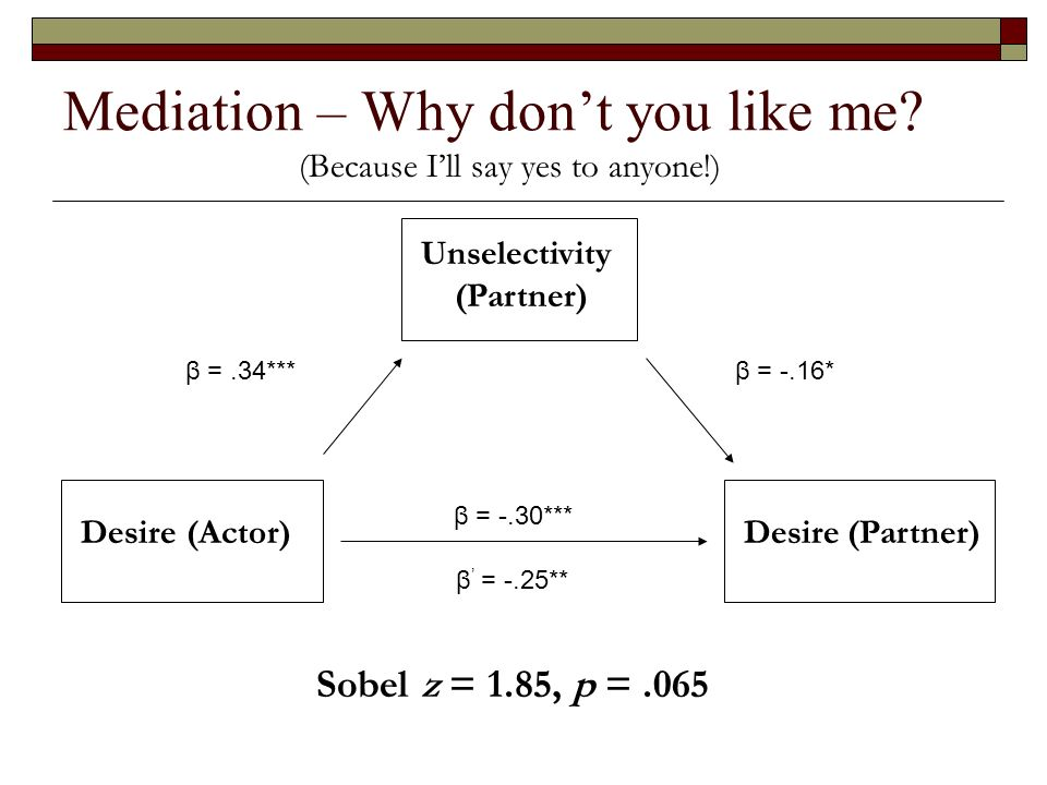 Mediation – Why dont you like me? Desire (Actor) Unselectivity (Partner) Desire (Partner) β = -.30*** β = -.25** β = -.16*β =.34*** Sobel z = 1.85, p