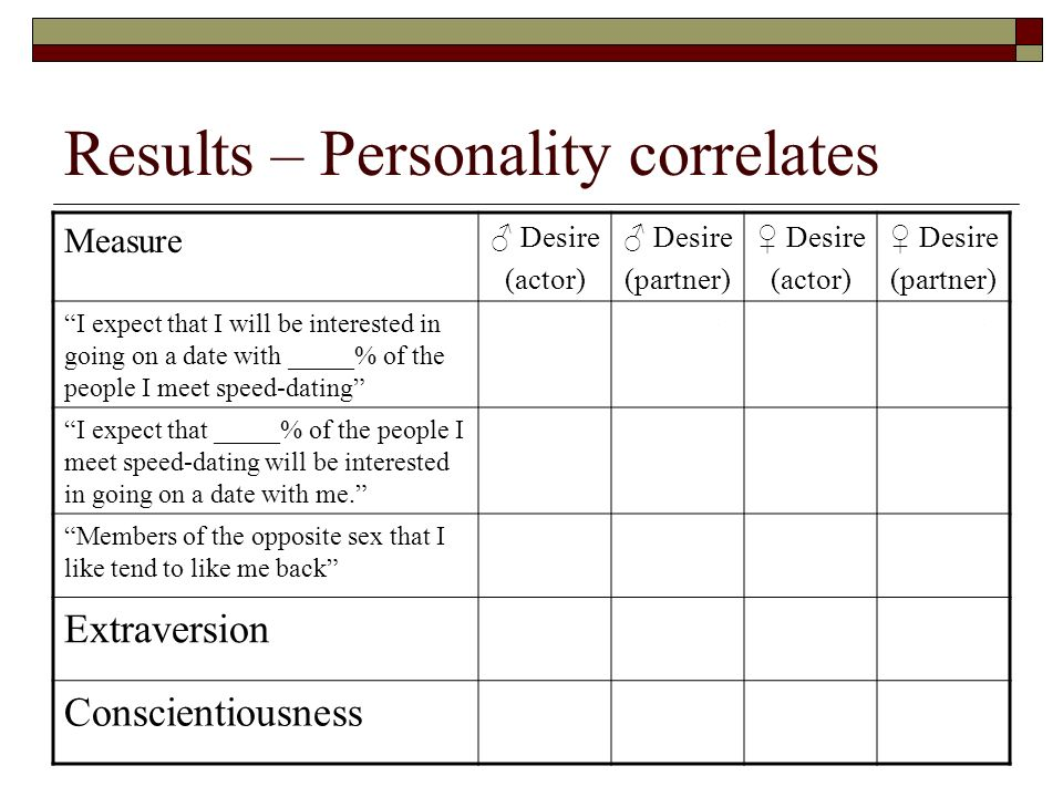 Results – Personality correlates Measure Desire (actor) Desire (partner) Desire (actor) Desire (partner) I expect that I will be interested in going o