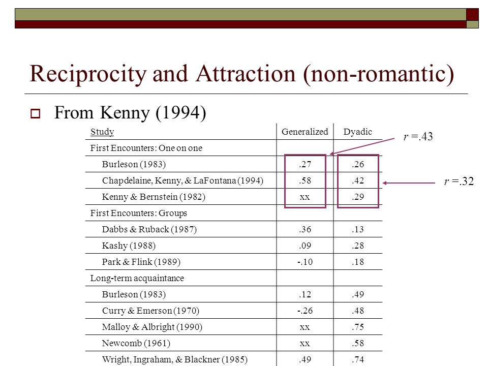 Reciprocity and Attraction (non-romantic) From Kenny (1994) StudyGeneralizedDyadic First Encounters: One on one Burleson (1983).27.26 Chapdelaine, Ken