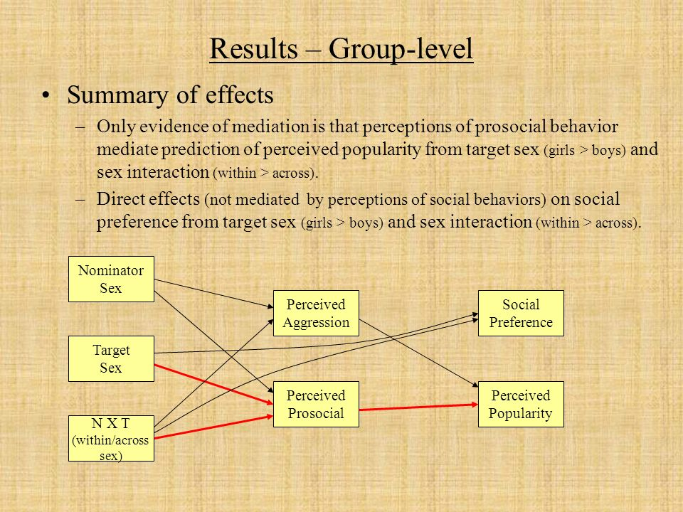 Results – Group-level Summary of effects –Only evidence of mediation is that perceptions of prosocial behavior mediate prediction of perceived popularity from target sex (girls > boys) and sex interaction (within > across).