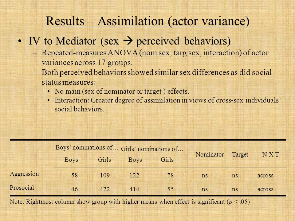 Results – Assimilation (actor variance) IV to Mediator (sex perceived behaviors) –Repeated-measures ANOVA (nom sex, targ sex, interaction) of actor variances across 17 groups.