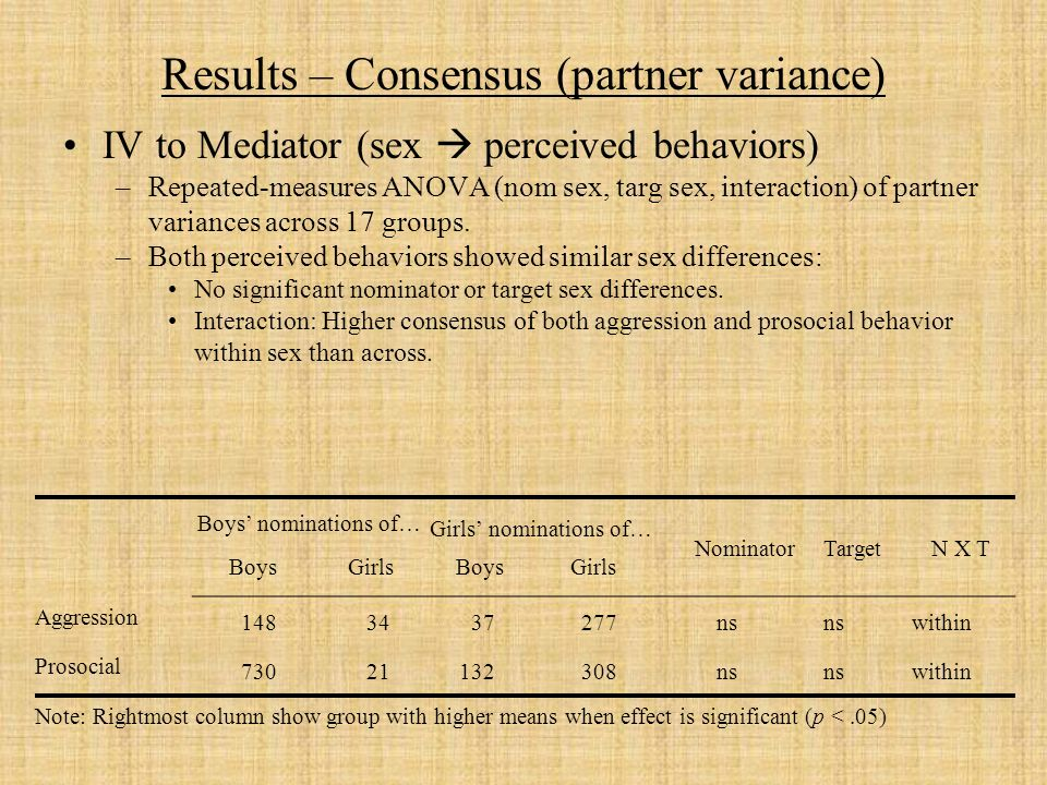Results – Consensus (partner variance) IV to Mediator (sex perceived behaviors) –Repeated-measures ANOVA (nom sex, targ sex, interaction) of partner variances across 17 groups.