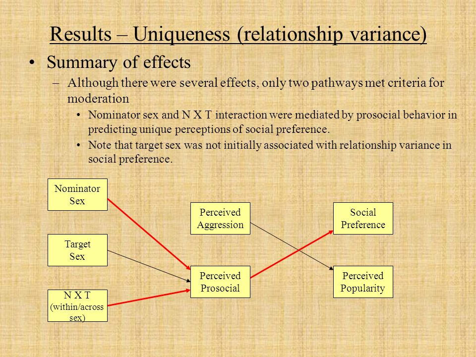 Results – Uniqueness (relationship variance) Summary of effects –Although there were several effects, only two pathways met criteria for moderation Nominator sex and N X T interaction were mediated by prosocial behavior in predicting unique perceptions of social preference.
