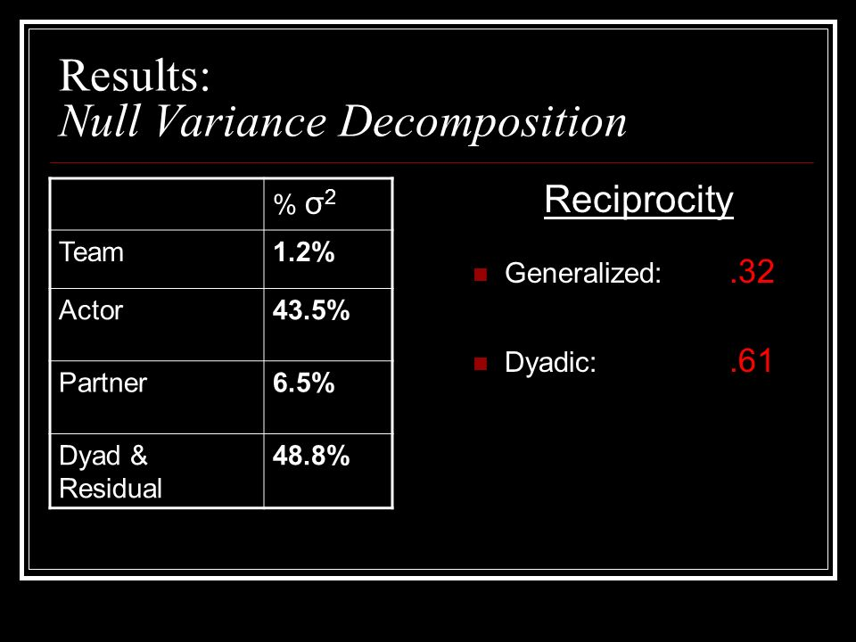 Results: Null Variance Decomposition % σ 2 Team1.2% Actor43.5% Partner6.5% Dyad & Residual 48.8% Reciprocity Generalized:.32 Dyadic:.61