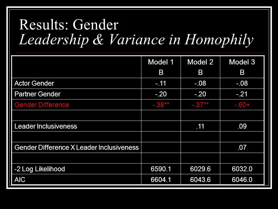 Results: Gender Leadership & Variance in Homophily Model 1 B Model 2 B Model 3 B Actor Gender-.11-.08 Partner Gender-.20 -.21 Gender Difference-.38**-