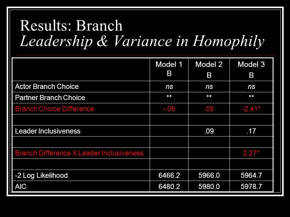 Results: Branch Leadership & Variance in Homophily Model 1 B Model 2 B Model 3 B Actor Branch Choicens Partner Branch Choice** Branch Choice Difference-.09.09-2.41* Leader Inclusiveness.09.17 Branch Difference X Leader Inclusiveness2.27* -2 Log Likelihood6466.25966.05964.7 AIC6480.25980.05978.7