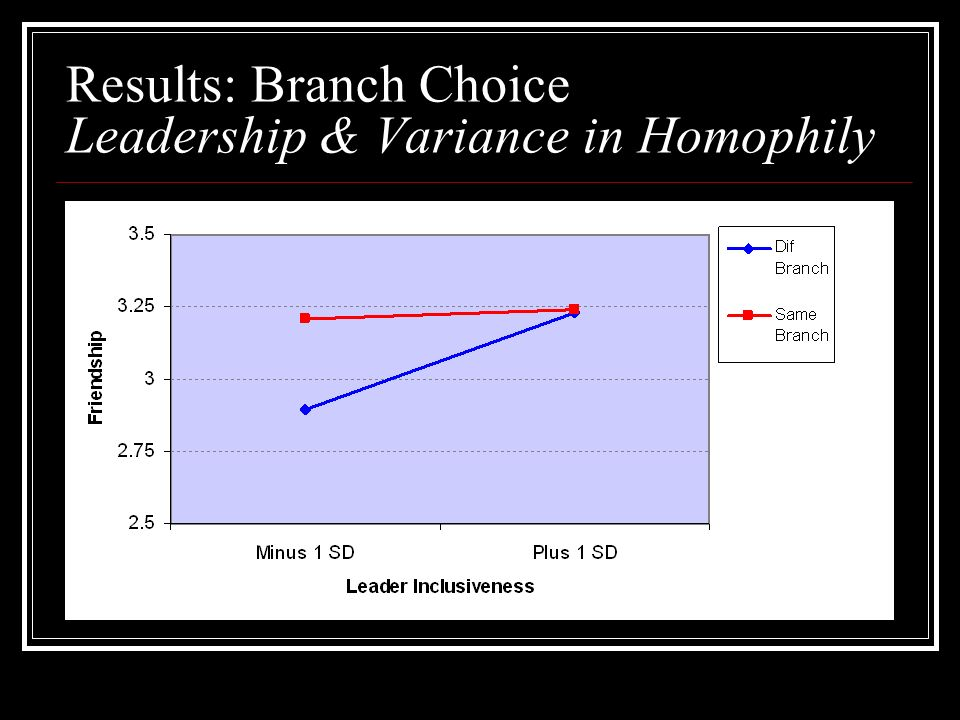 Results: Branch Choice Leadership & Variance in Homophily