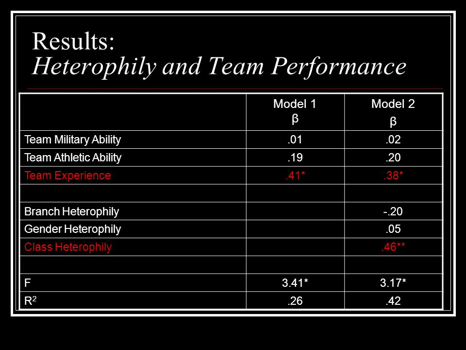 Results: Heterophily and Team Performance Model 1 β Model 2 β Team Military Ability.01.02 Team Athletic Ability.19.20 Team Experience.41*.38* Branch H