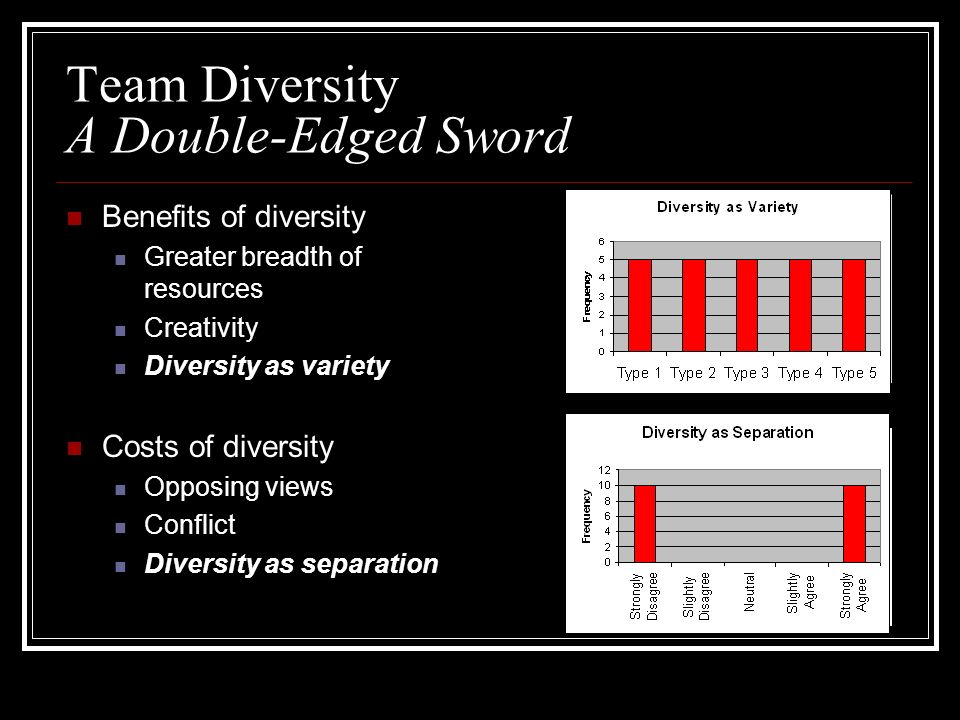 Team Diversity A Double-Edged Sword Benefits of diversity Greater breadth of resources Creativity Diversity as variety Costs of diversity Opposing views Conflict Diversity as separation