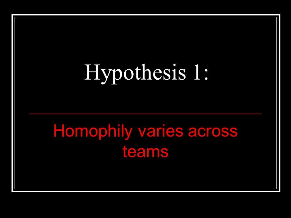 Homophily varies across teams Hypothesis 1: