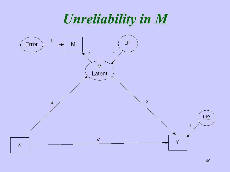 40 Unreliability in M