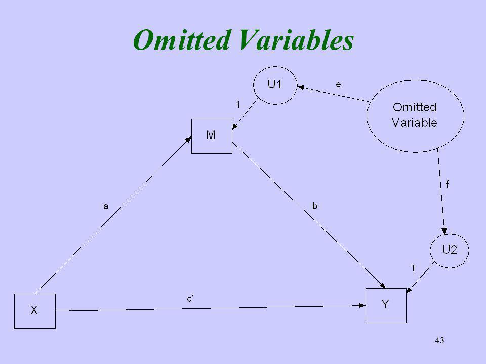 43 Omitted Variables