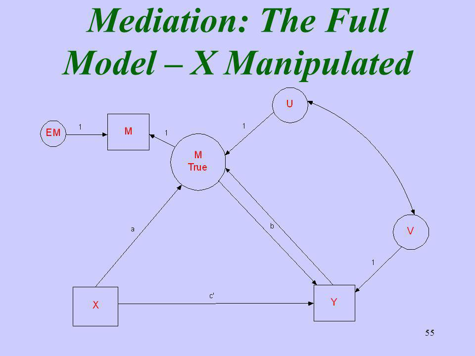 55 Mediation: The Full Model – X Manipulated