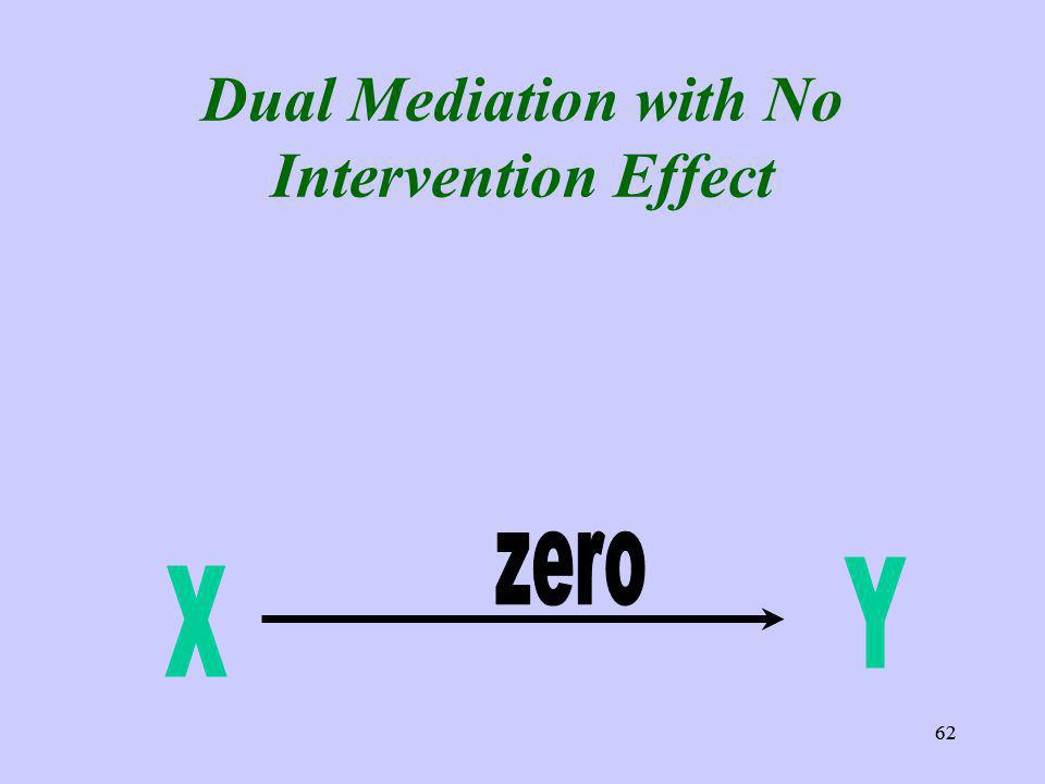 62 Dual Mediation with No Intervention Effect 62