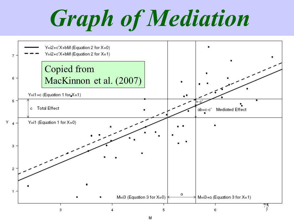 75 Graph of Mediation Copied from MacKinnon et al. (2007) 75