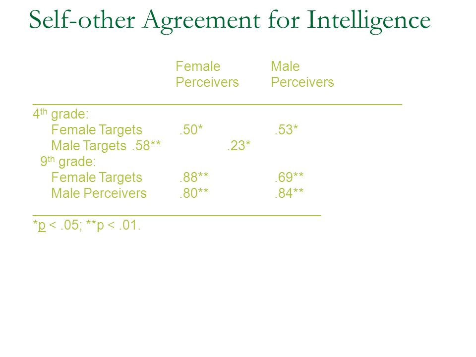 Self-other Agreement for Intelligence Female MalePerceivers __________________________________________________ 4 th grade: Female Targets.50*.53* Male Targets.58**.23* 9 th grade: Female Targets.88**.69** Male Perceivers.80**.84** _______________________________________ *p <.05; **p <.01.