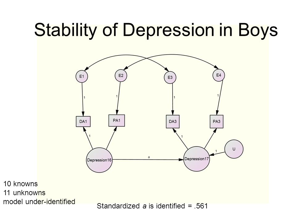 Stability of Depression in Boys 10 knowns 11 unknowns model under-identified Standardized a is identified =.561