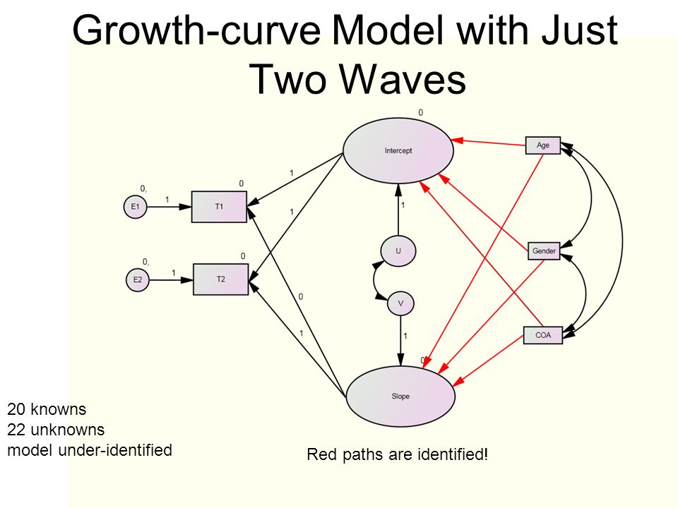 Growth-curve Model with Just Two Waves 20 knowns 22 unknowns model under-identified Red paths are identified!