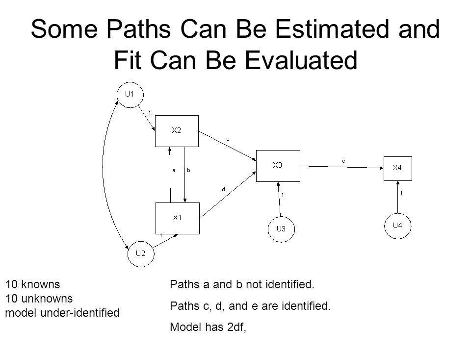 Some Paths Can Be Estimated and Fit Can Be Evaluated Paths a and b not identified. Paths c, d, and e are identified. Model has 2df, 10 knowns 10 unkno