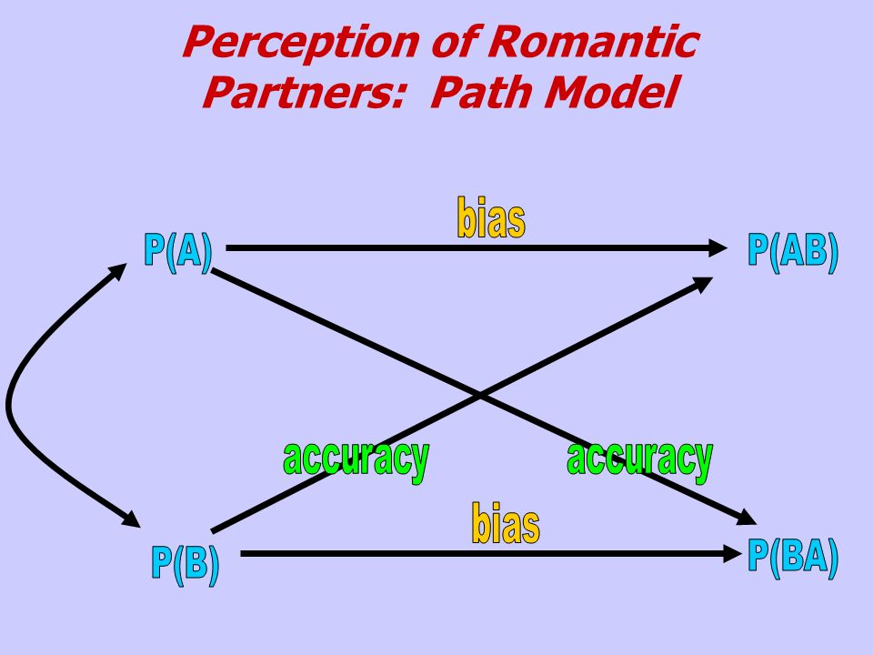 Perception of Romantic Partners: Path Model