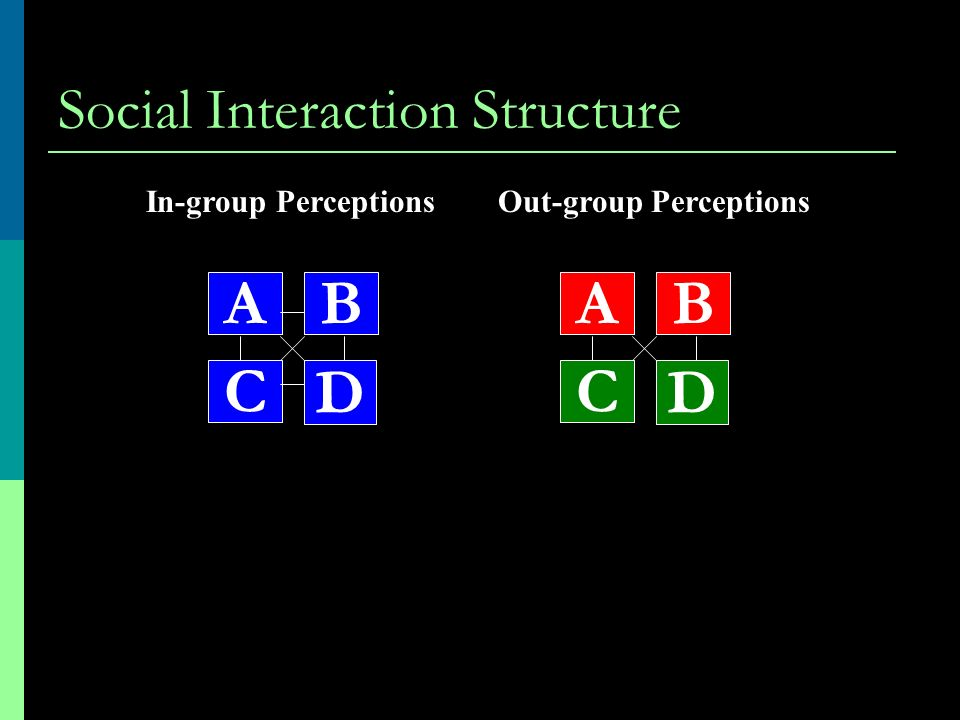 Social Interaction Structure A D C BA D C B In-group PerceptionsOut-group Perceptions