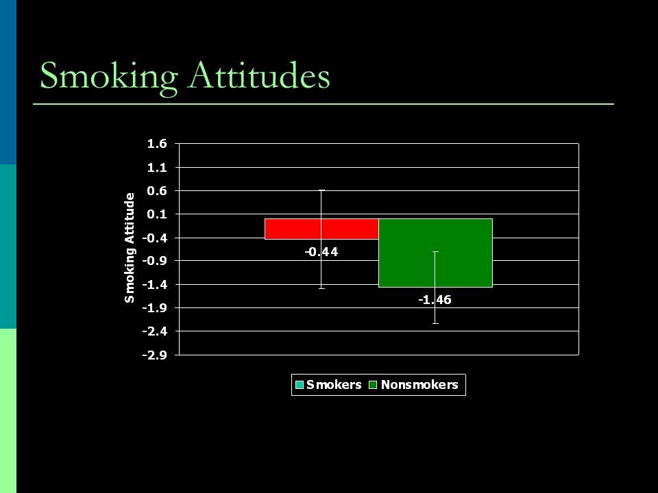 Smoking Attitudes