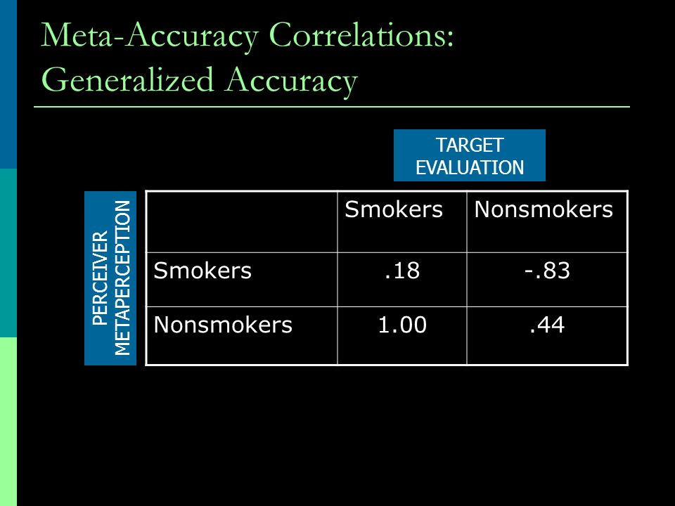 Meta-Accuracy Correlations: Generalized Accuracy SmokersNonsmokers Smokers.18-.83 Nonsmokers1.00.44 TARGET EVALUATION PERCEIVER METAPERCEPTION